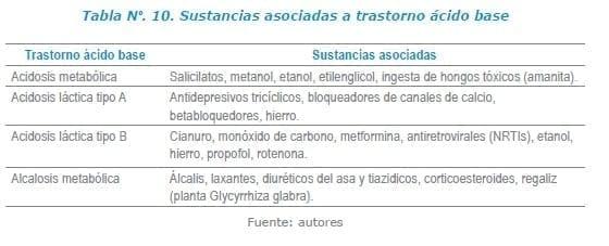 Sustancias asociadas a trastorno ácido base