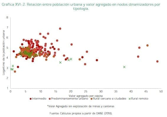 Población urbana y valor agregado en nodos dinamizadores