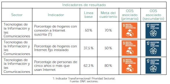 Colombia se conecta - Indicadores de resultado