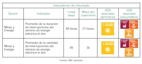 Energía que transforma - Indicadores de resultado