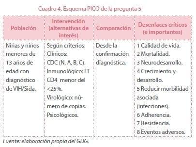 VIH - Tratamiento antirretroviral en niñas y niños - PICO