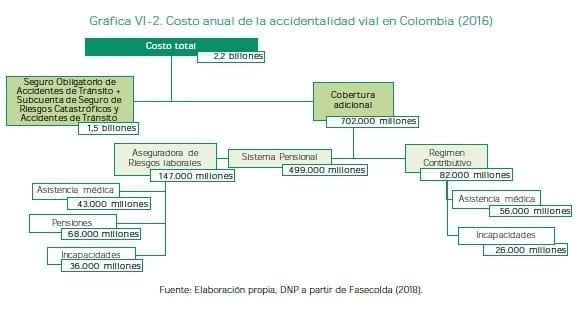Costo anual de la accidentalidad vial en Colombia (2016)