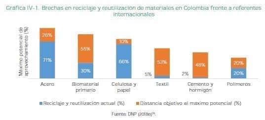 Brechas en reciclaje y reutilización de materiales en Colombia