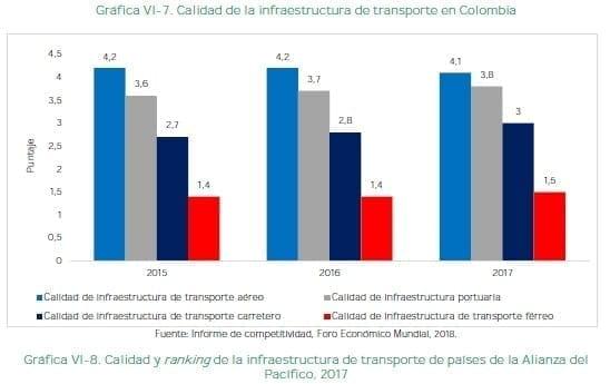 Calidad de la infraestructura de transporte en Colombia