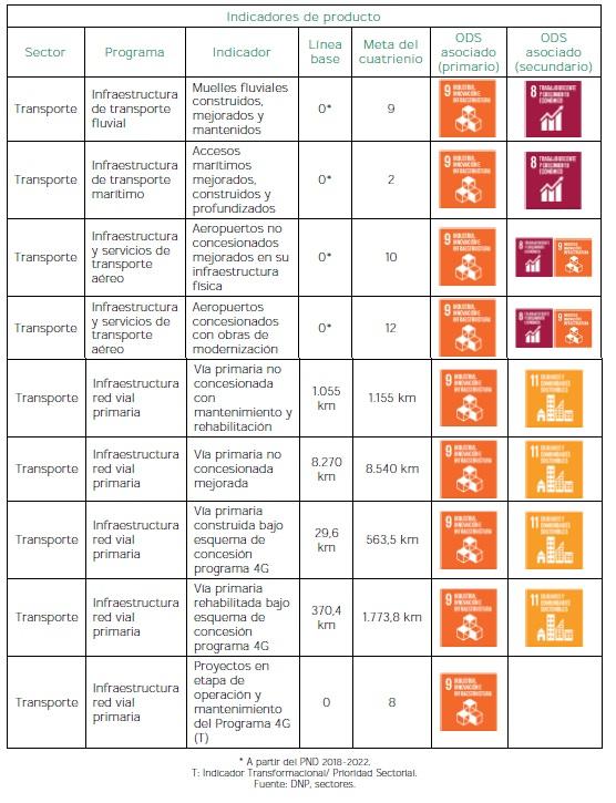 Corredores Estratégicos Intermodales - Indicadores de producto
