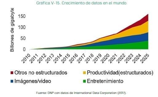 Crecimiento de datos en el mundo