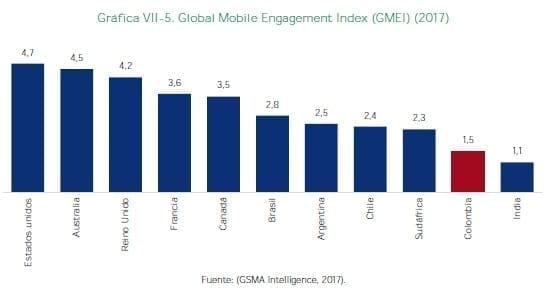 Global Mobile Engagement Index
