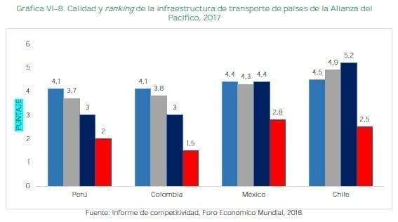 Calidad y ranking de la infraestructura de transporte de países de la Alianza del Pacífico