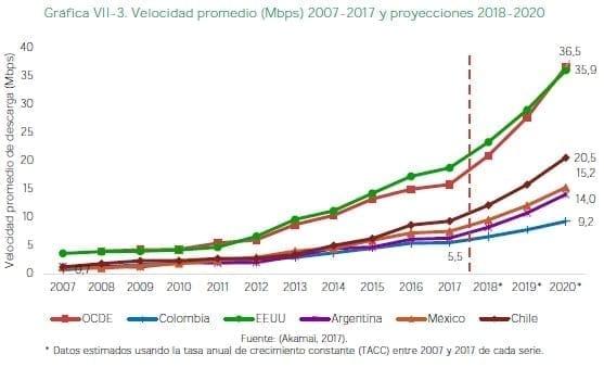 Internet - Velocidad promedio y proyecciones