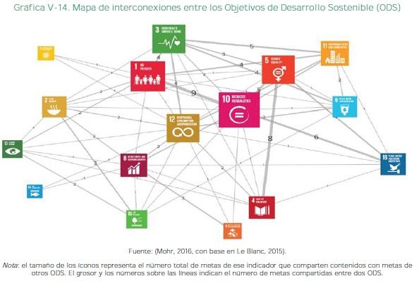 Mapa de interconexiones entre los Objetivos de Desarrollo Sostenible (ODS)