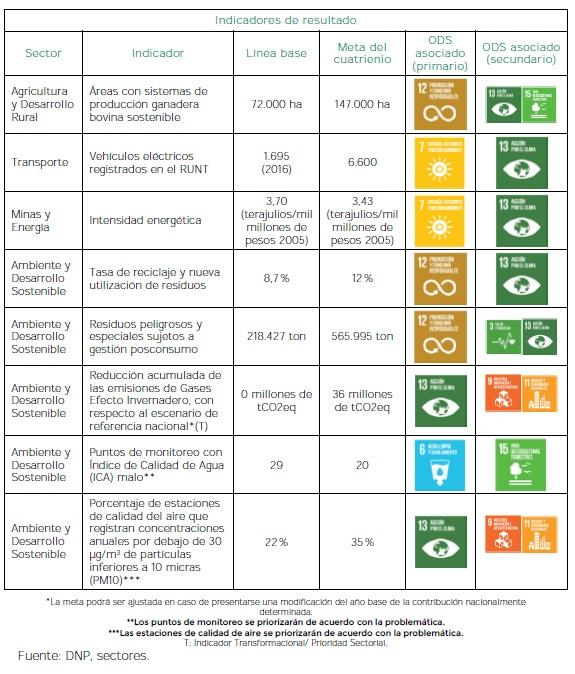 Mitigación del Cambio Climático - Indicadores