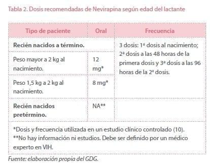 Dosis recomendadas de Nevirapina según edad del lactante
