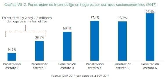 Penetración de Internet fijo en hogares por estratos socioeconómicos