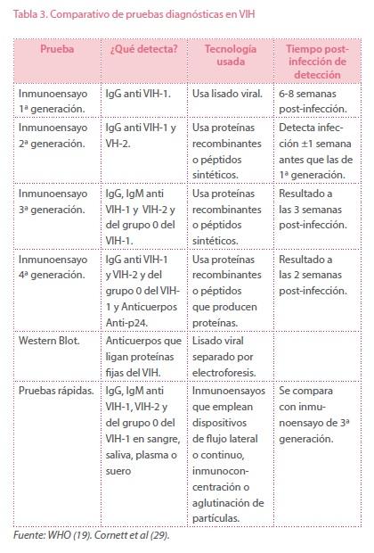 Comparativo de pruebas diagnósticas en VIH