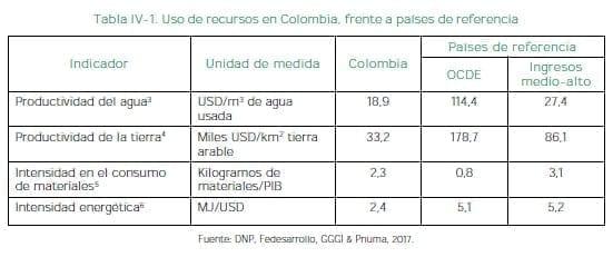 Uso de recursos en Colombia, frente a países de referencia