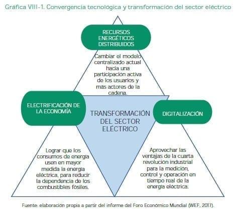 Convergencia tecnológica y transformación del sector eléctrico