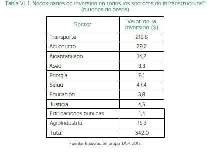 Inversión en todos los sectores de infraestructura