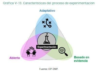 Las startups Características del proceso de experimentación