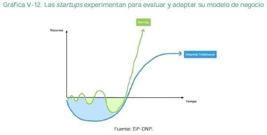 Las startups experimentan para evaluar y adaptar su modelo de negocio