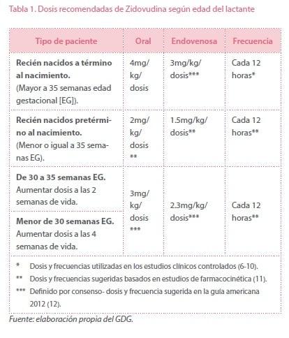 Dosis recomendadas de Zidovudina según edad del lactante