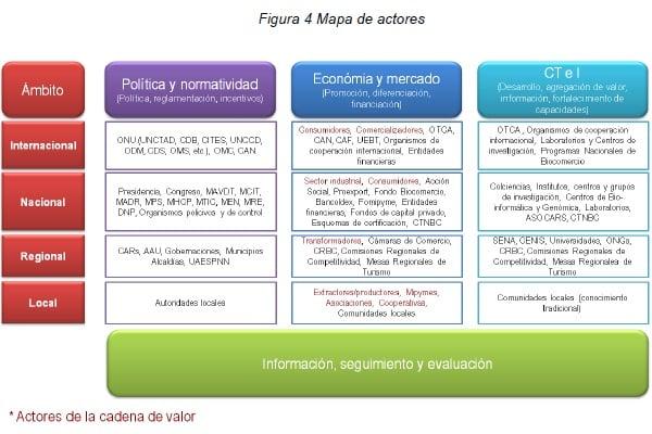 Biocomercio - Mapa de actores