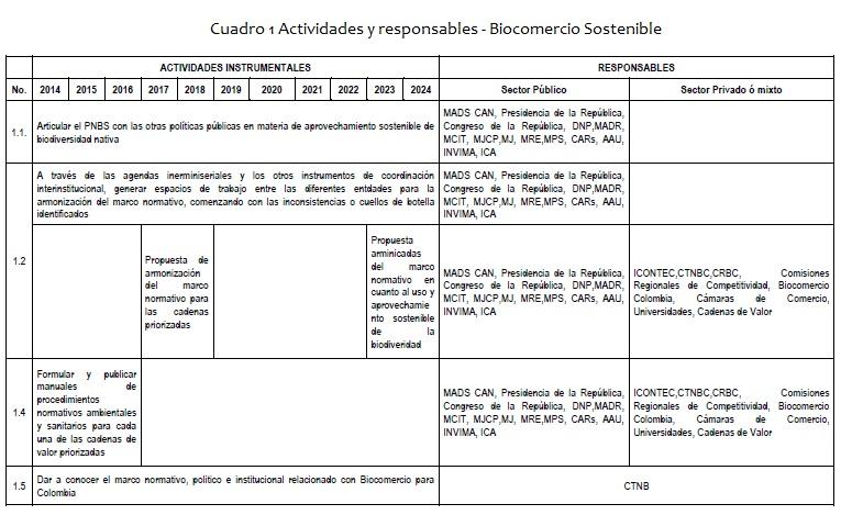 Biocomercio Sostenible - Actividades y responsables