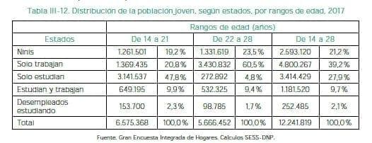Distribución de la población joven, según estados, por rangos de edad, 2017