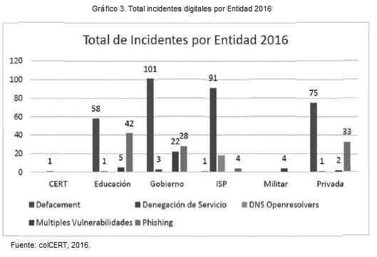 Total, incidentes digitales por Entidad 2016