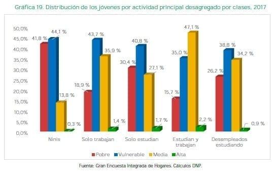 Distribución de los jóvenes por actividad principal desagregado por clases, 2017