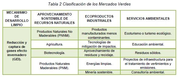 Clasificación de los Mercados Verdes