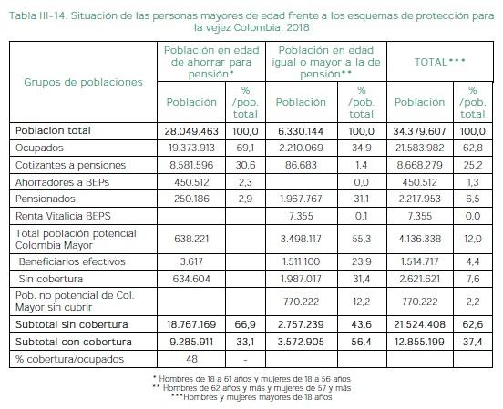 Esquemas de protección para la vejez Colombia. 2018