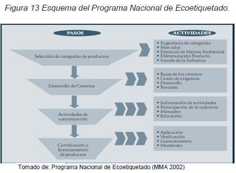 Esquema del Programa Nacional de Ecoetiquetado