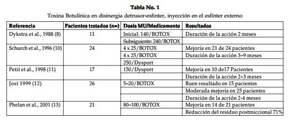 Toxina Botulínica en disinergia detrusor-esfinter,