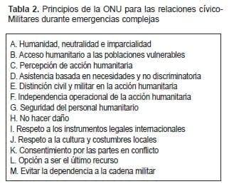 Principios de la ONU para las relaciones cívico- Militares