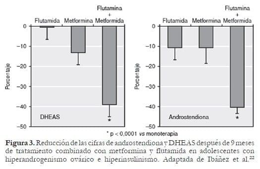 Reducción de las cifras de androstendiona y DHEAS