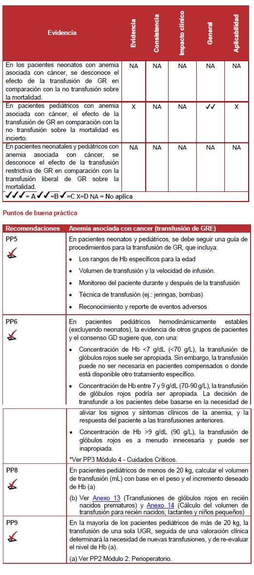 Anemia asociada con cancer (transfusión de GRE)