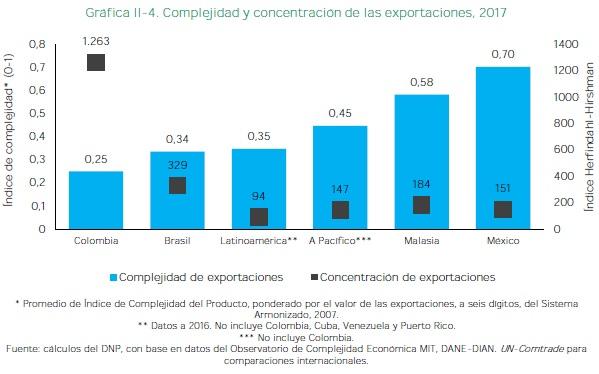 Complejidad y concentración de las exportaciones