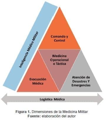 Dimensiones de la Medicina Militar