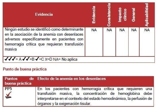 Efecto de la anemia en los desenlaces