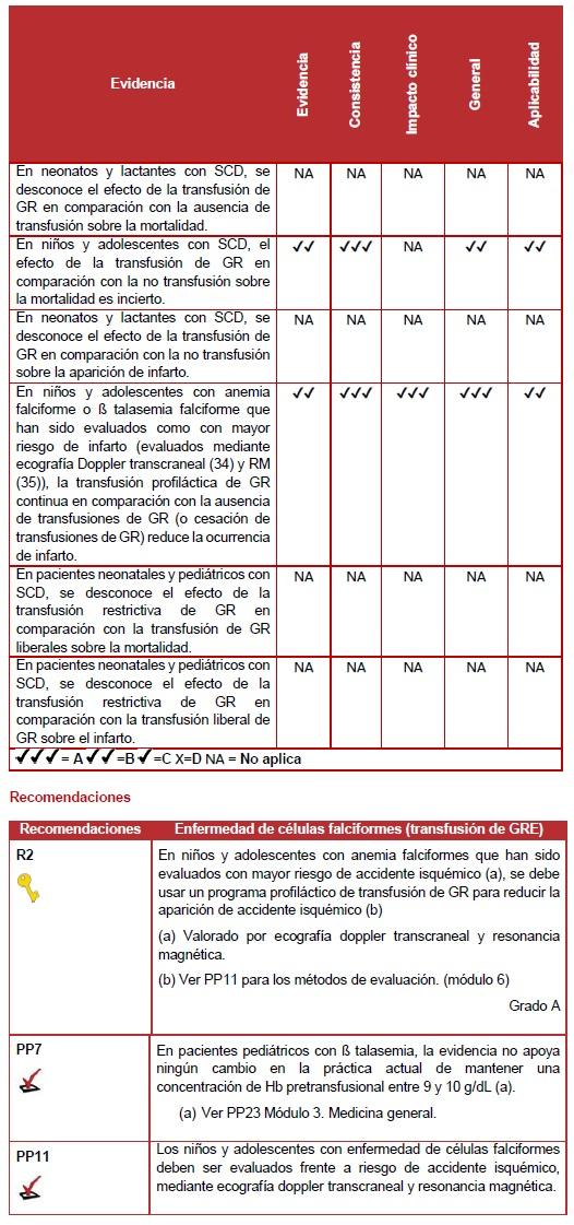 Enfermedad de células falciformes (transfusión de GRE)