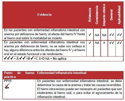 Enfermedad inflamatoria intestinal - Recomendación