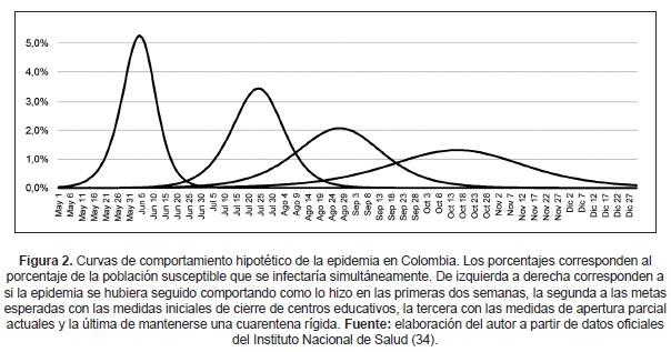 Curvas de comportamiento hipotético de la epidemia Covid-19 en Colombia