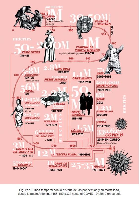 Línea temporal con la historia de las pandemias y su mortalidad