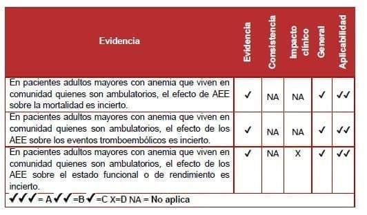Pacientes adultos mayores con anemia