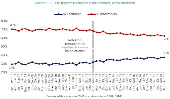 Ocupados formales e informales, total nacional