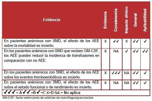 Pacientes anémicos con SMD