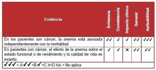 Pacientes con cáncer, la anemia