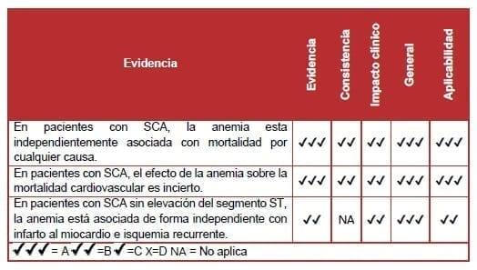 Pacientes con SCA, la anemia