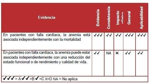 Pacientes con falla cardíaca