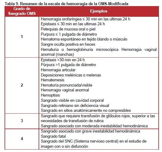 Resumen de la escala de hemorragia de la OMS-Modificada